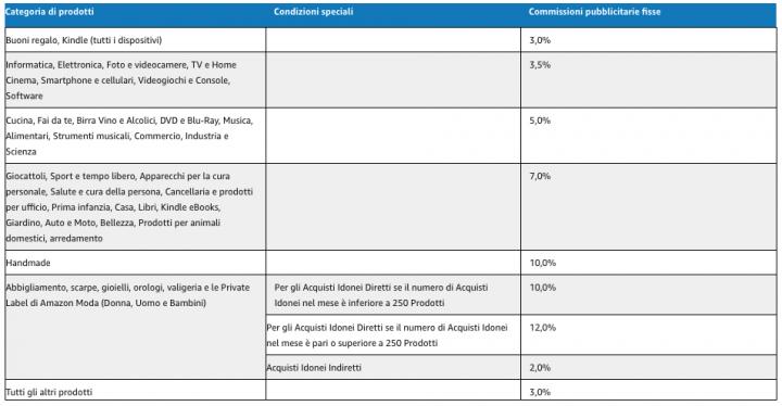 Commissioni pubblicitarie standard sul Sito Amazon IT